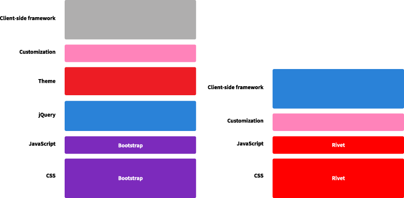 This diagram shows how developers have to layer customization on top of Bootstrap code